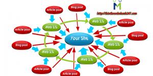 Thiết kế website vệ tinh