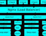 Thiết lập cài đặt NGINX làm Load Balancer cho Backend Server