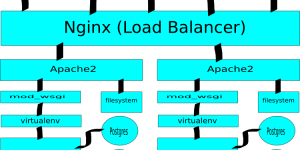 Thiết lập cài đặt NGINX làm Load Balancer cho Backend Server