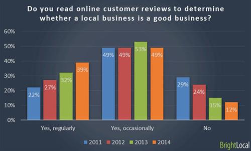 Kế hoạch trong tương lai của google trong đánh giá web trực tuyến là gì ?