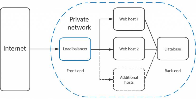 Sử dụng NGINX làm load balancer