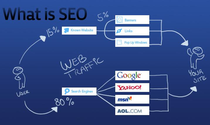 Seo website là như thế nào