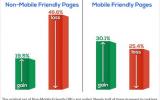 Có phải google đang chuẩn bị một Mobilegeddon khác?
